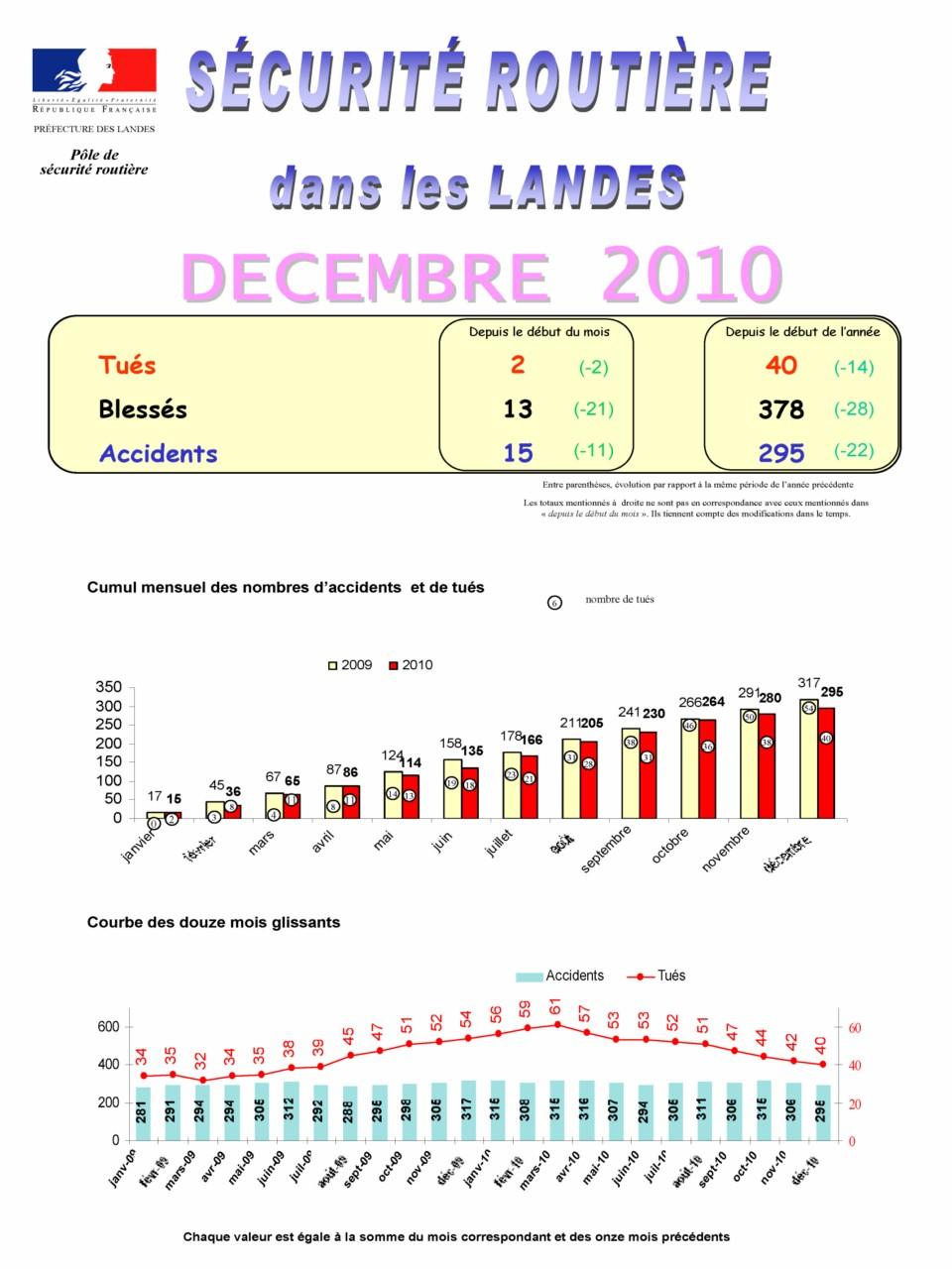 Accidentologie – Décembre 2010 – Landes