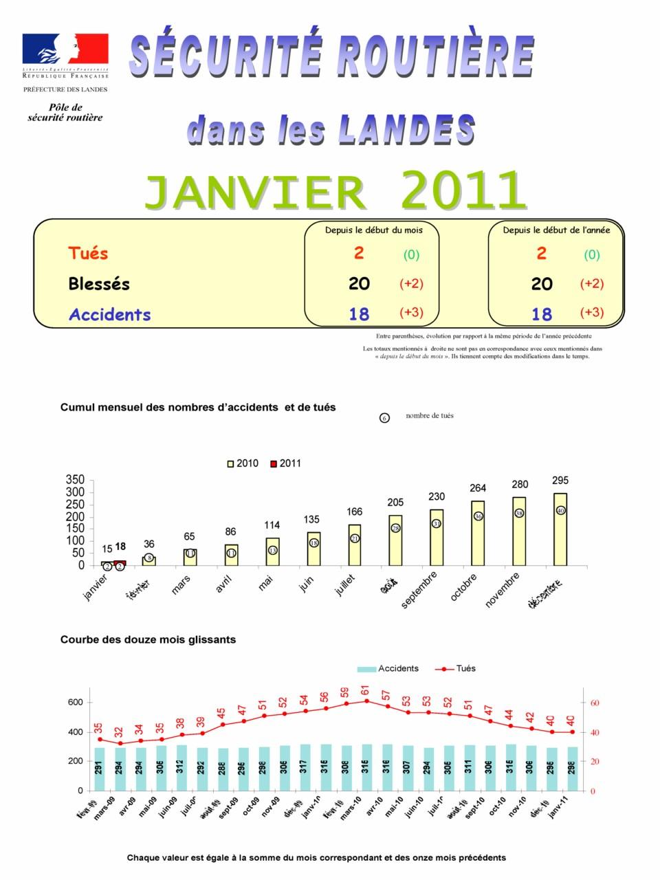 Accidentologie Landes Janvier 2011