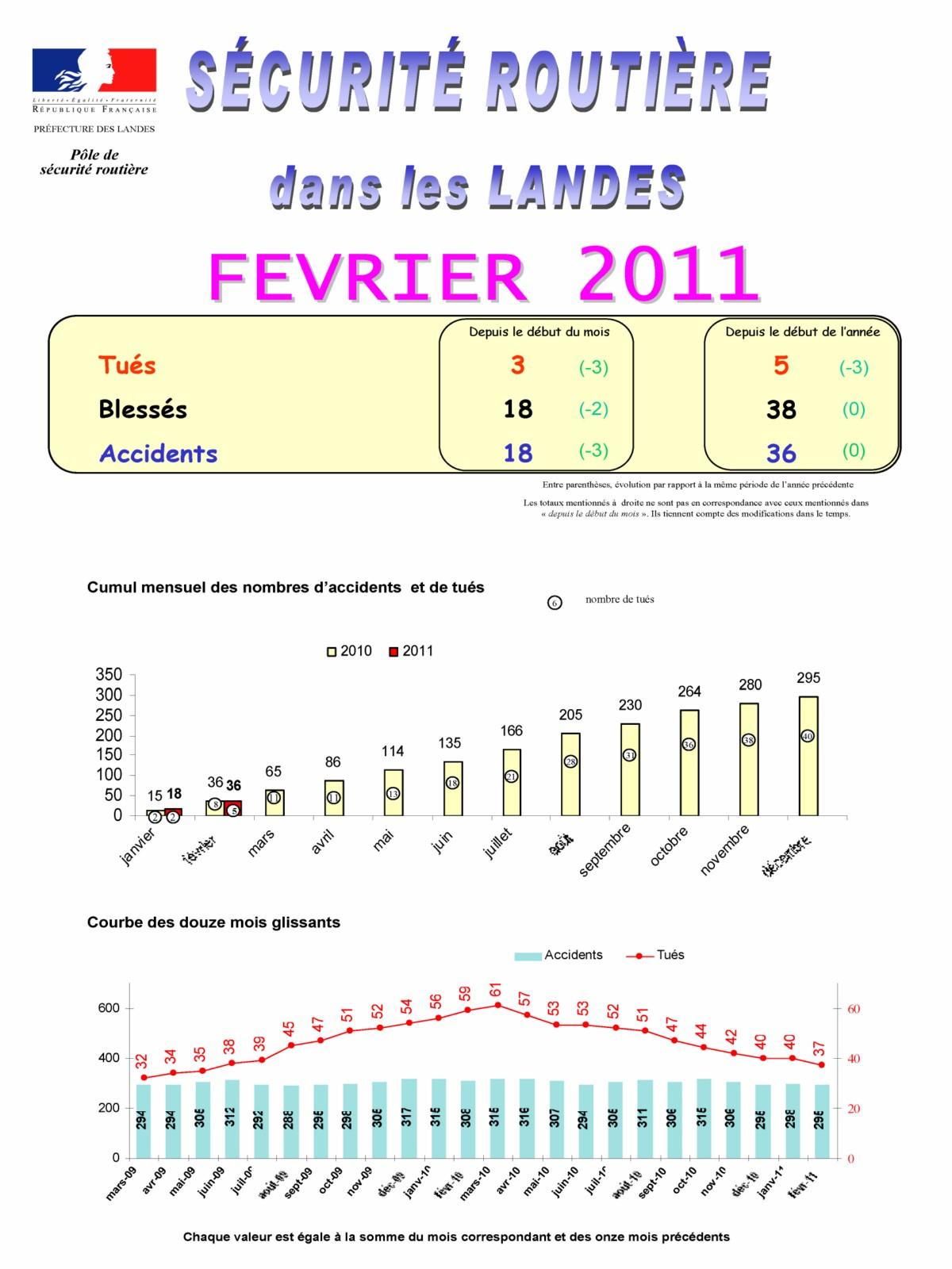 Accidentologie Landes Février 2011