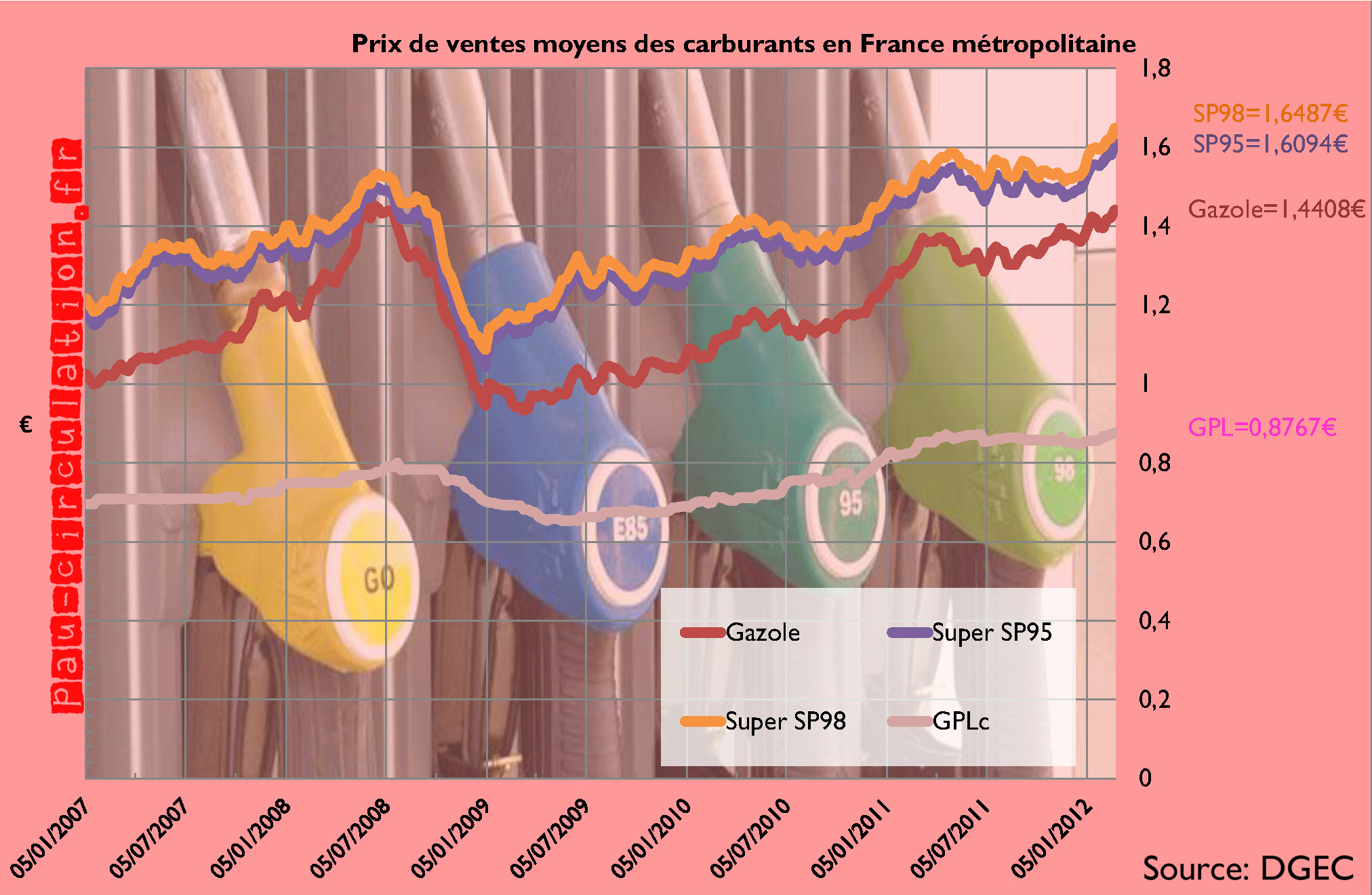 Vertigineuse hausse des prix des carburants