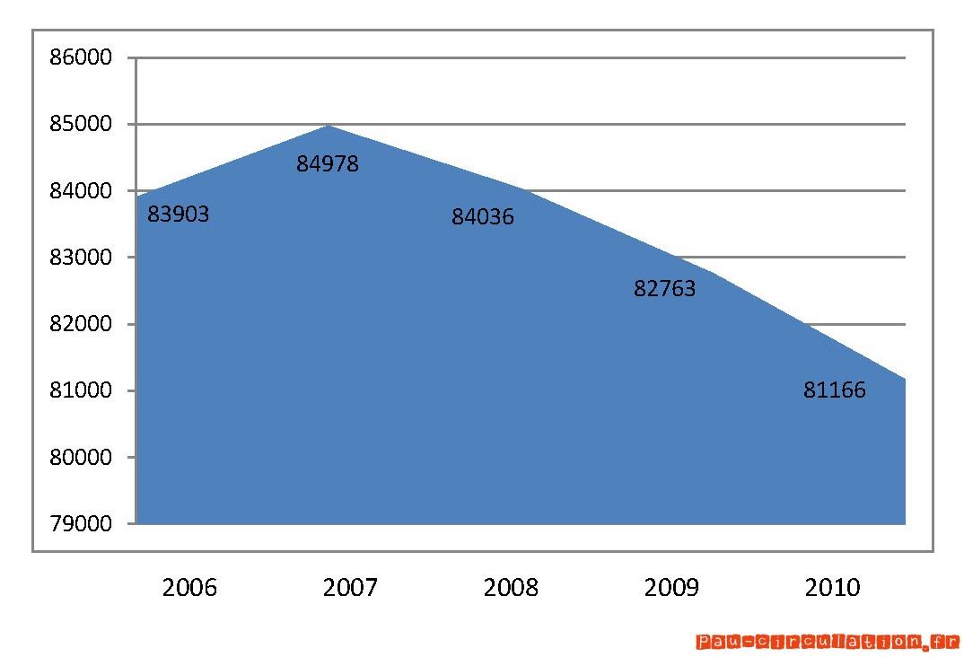 En 2010, Pau perd encore des habitants…