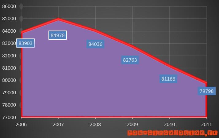 En 2011, Pau perd toujours des habitants…