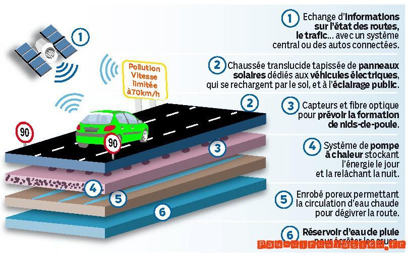 Bientôt la première route intelligente de France
