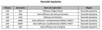 Liste des chantiers dans le cadre du plan autoroutier